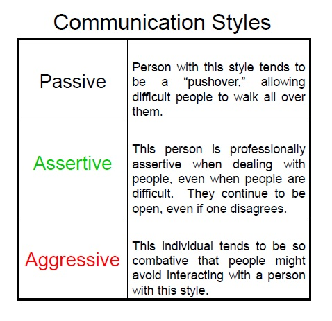And Styles Aggressive Communication Assertive Passive